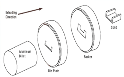 Basic Process of Hot Aluminium Extrusion