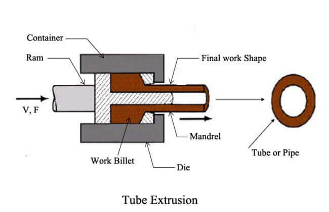 Metal tube extrusion process