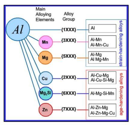 Aluminm tube alloy designation