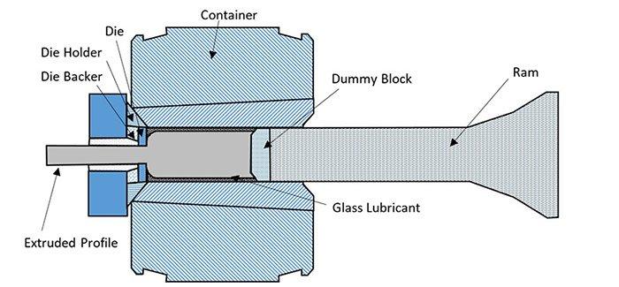 Metal extrusion process