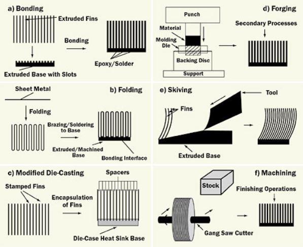 Heat sink manufacturing process
